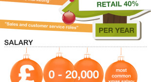 Christmas job trends in 2013 (infographic)