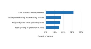 Why Your Social Recruiting Isn't Working