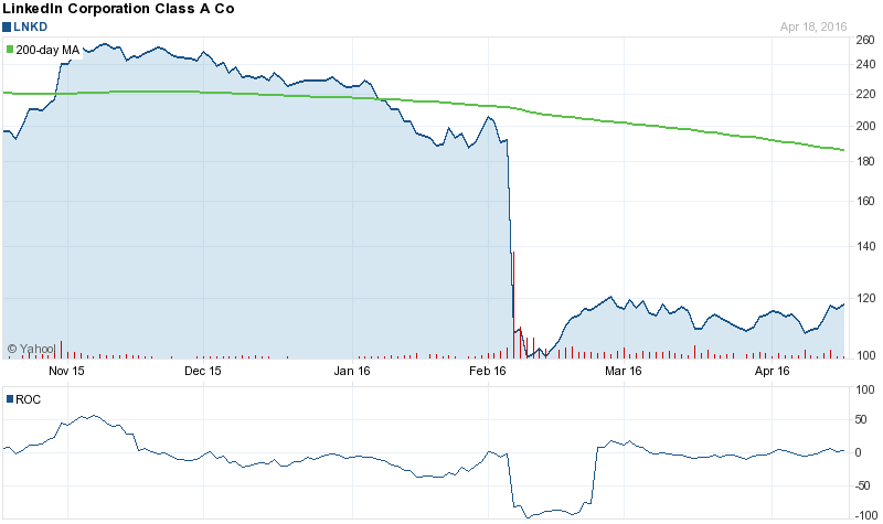 LinkedIn (LNKD) Lost 44% in the Last 2 Months: Here's Why