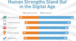 Report: 91% of U.S. employers say digitization will increase or maintain headcount