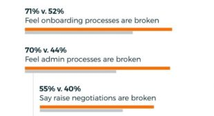 Study Finds Employees are Leaving due to Broken Business Processes